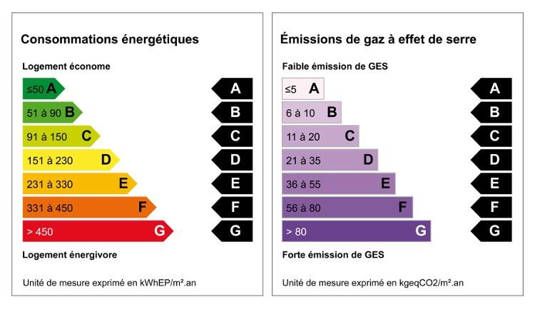images les etiquettes du DPE Diagnostic performance energetique, dpe pour vente immobiliere, dpe energetique, dpe immobilier